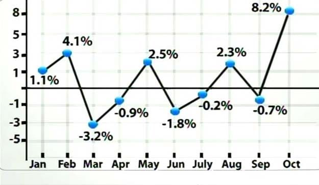IIP grows 8.2% in October: What experts say
