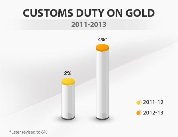 Budget in graphics: Customs duty