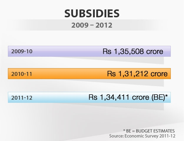 Budget in graphics: Subsidies