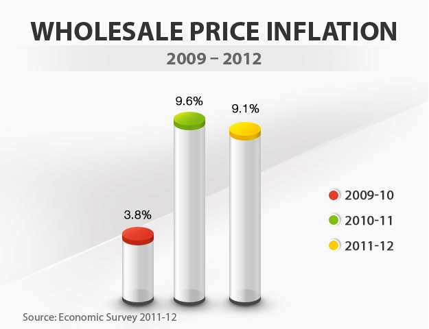 Budget in graphics: Wholesale price inflation