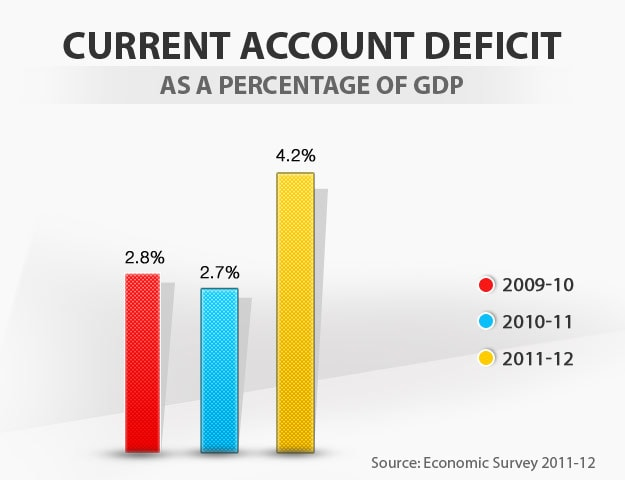 Budget in graphics: Current account deficit