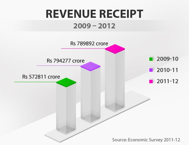 Budget in graphics: Revenue receipt