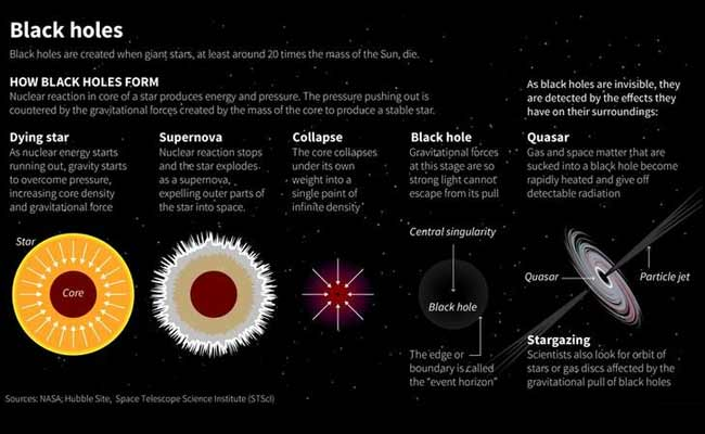 How Black Holes Form Diagram - Pics about space