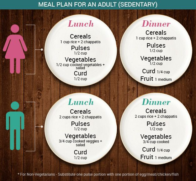 The Ideal Balanced Diet: What Should You Really Eat? - NDTV Food