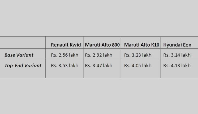 Compare diesel car prices in india below 4 lakhs