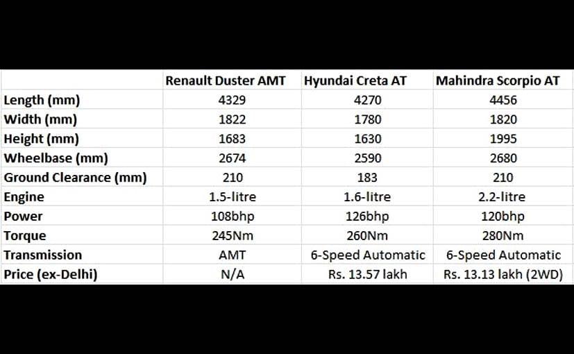 renault duster amt vs hyundai creta at vs mahindra scorpio at spec comparison news ndtv. Black Bedroom Furniture Sets. Home Design Ideas