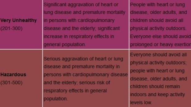 air quality 3