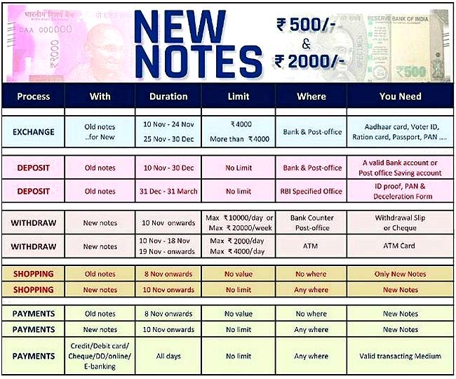 5-Point Guide To How To Get Those New 500 And 2,000 Rupee Notes