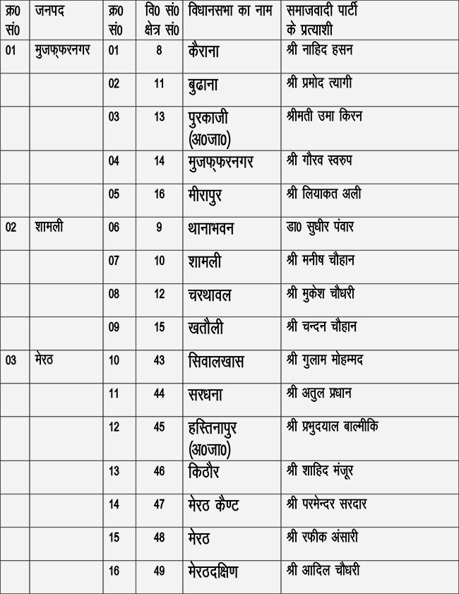 sp candidate list for muzaffarnagar, shamli, meerut