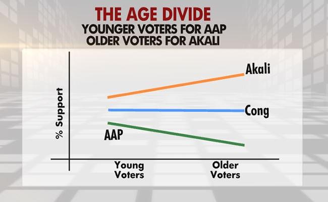 age divide