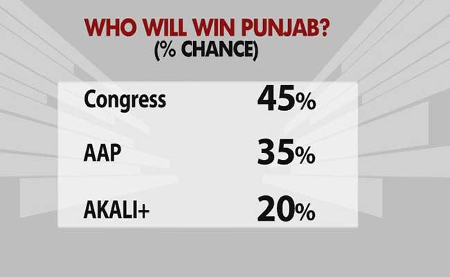 Prannoy Roy's Analysis On Who Will Win Punjab