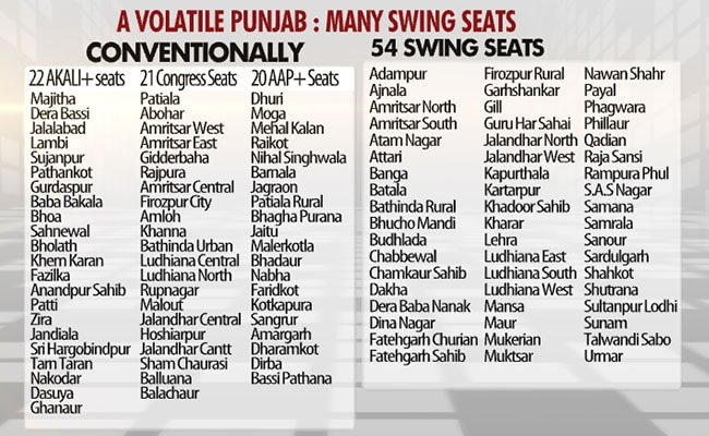 punjab swing seats