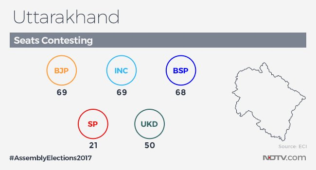uttarakhand elections 2017 facts 3 seats contested
