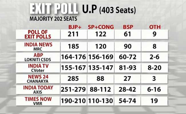 UP exit poll के लिए चित्र परिणाम