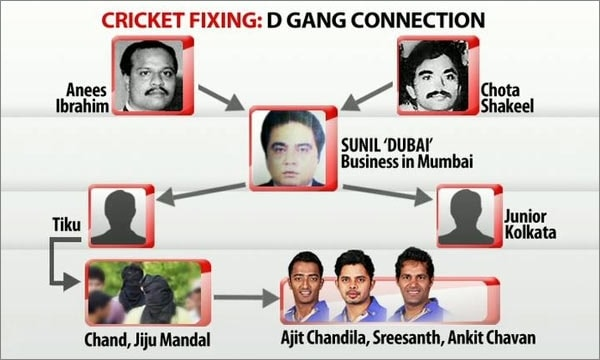 IPL spot-fixing: The D-gang connection