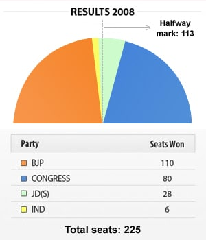 Karnataka poll results 2008