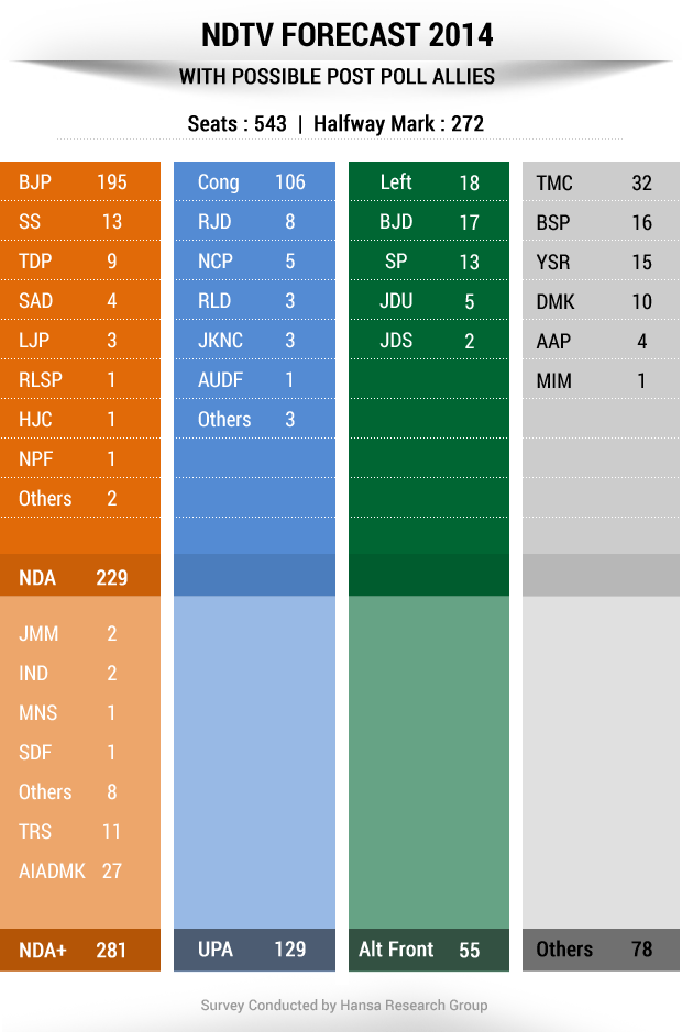 NDTV opinion poll: How the BJP can get to 272 - possible alliances
