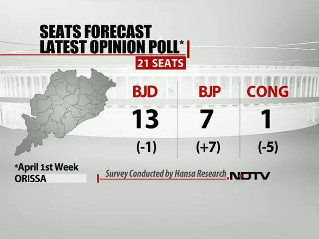 Video : NDTV opinion poll: BJP gains in Odisha at the cost of Congress