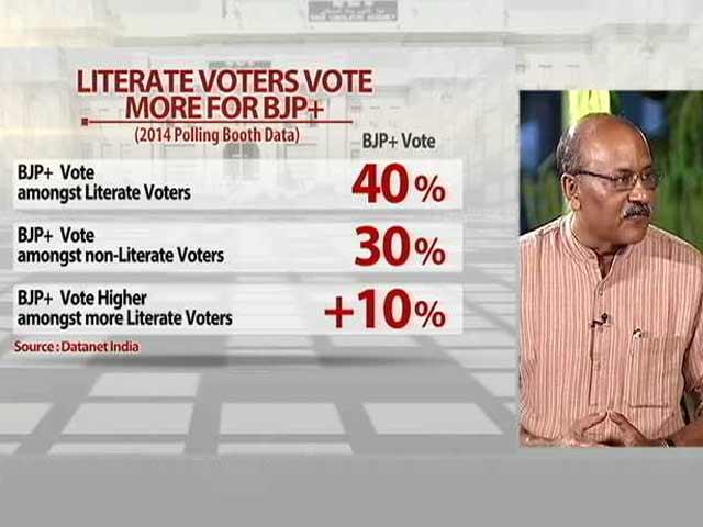 Video : Battleground Bihar: Less Literate Voters Vote More for JDU+RJD+