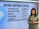 Video : Markets End Session on Positive Note After Volatile Trade