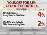 Video: Battleground Bihar: Younger Voters for BJP+?
