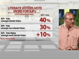 Video: Battleground Bihar: Less Literate Voters Vote More for JDU+RJD+