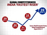 Video : India Jumps 16 Spots In Global Competitiveness For Second Year In A Row