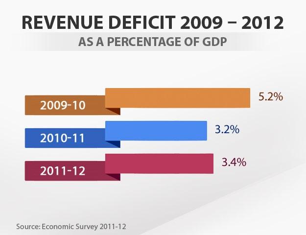 Auto Credit Post Falls >> Budget in graphics: Revenue deficit
