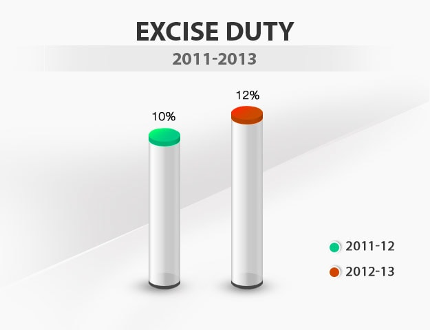 Budget in graphics: Excise duty