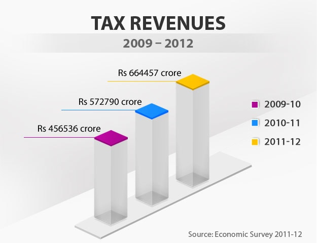 Budget in graphics: Tax revenues