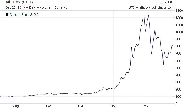25 bitcoins value fluctuation most bet on sports in the world