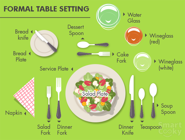 Whether itu0027s a formal business or social function our table manners are always under scrutiny. While we all know better than turning up at a u0027white ...  sc 1 st  NDTV Food : table setting etiquette napkin placement - pezcame.com