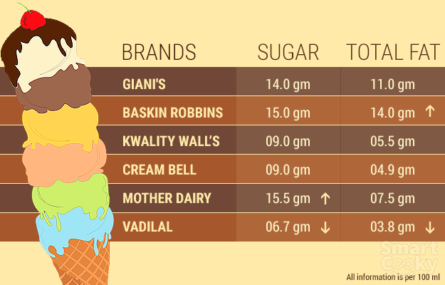 kwality walls ice cream price list india