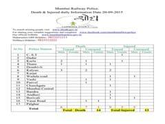 मुंबई में एक दिन में अलग-अलग स्थानों पर 14 लोकल ट्रेन यात्रियों की मौत