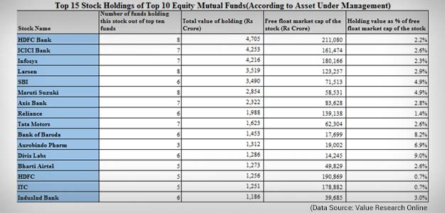 mutual fund holding 10 Stocks That Top Mutual Funds Love the Most