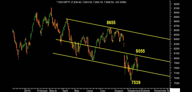 Nifty Watch: Why 8,055 is Crucial Level This Week