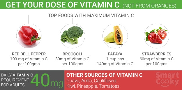 Top 6 Vitamin C Rich Foods Ndtv Food