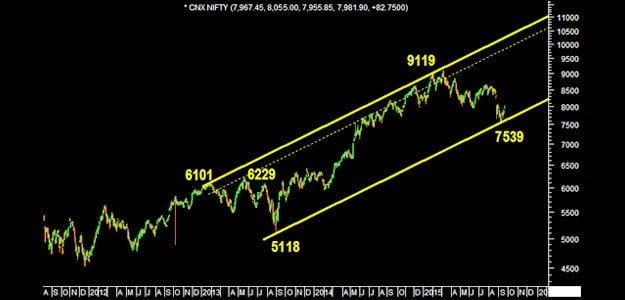 Nifty Watch: Expect October to be Good Month for Bulls