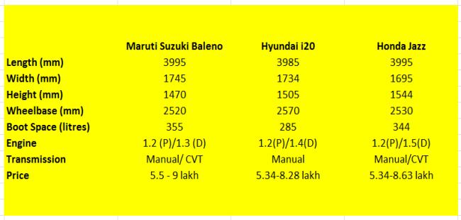 maruti suzuki baleno  hyundai   honda jazz specification comparison ndtv carandbike