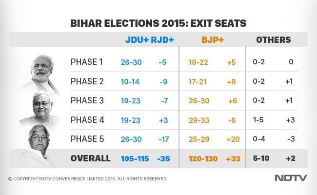 NDTV's Exit Poll: BJP Gets 125 of Bihar's 243 Seats