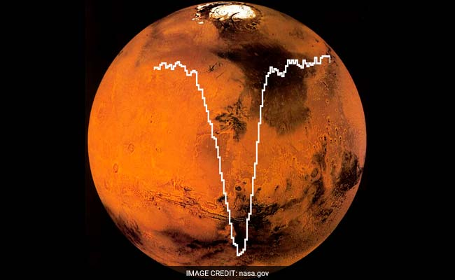 Mars Mission: Atomic Oxygen Detected In Martian Atmosphere