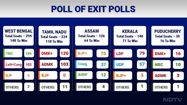 Assam Picks BJP, Kerala And Tamil Nadu Choose Change: Poll Of Exit Polls