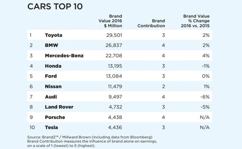 Luxury Vehicle: Toyota Named Most Valuable Car Brand In The World By