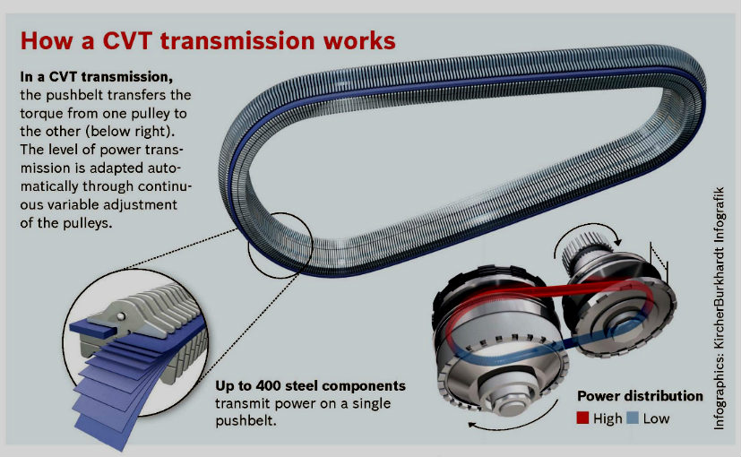 What Is Transmission >> What Is Cvt Continuous Variable Transmission And How Does