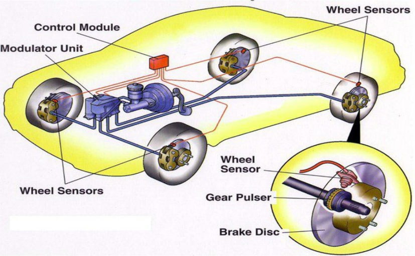 What Is Ebd Electronic Brake Force Distribution And How Does It Work