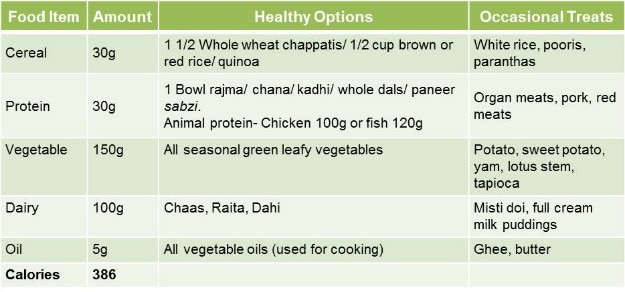 The Calorie Diet A Tailored Meal Plan For Weight Loss NDTV - 1200 calorie meal plan for weight loss