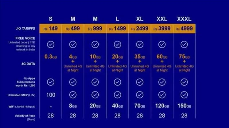 Reliance Jio Tariffs Not Competition Killer: Industry Body