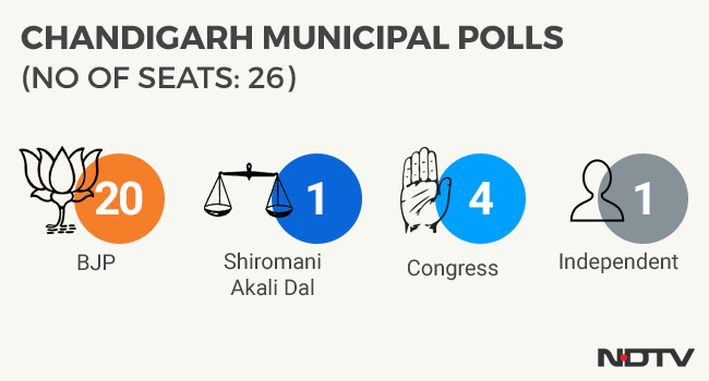 chandigarh civic polls