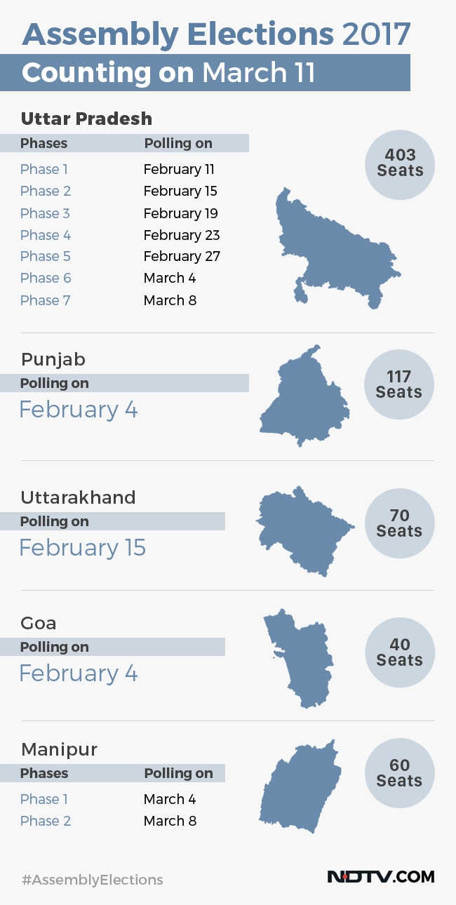 assembly election poll schedule