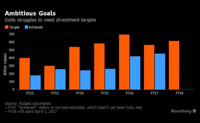 graphics divestment